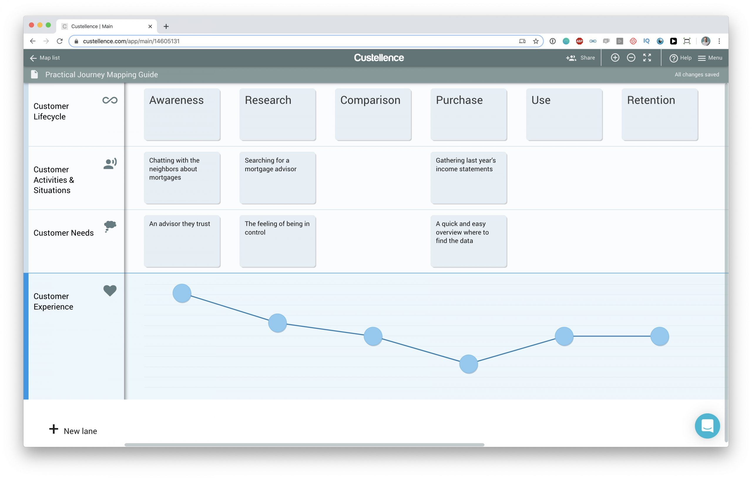 Customer Experience in a Customer Journey Map