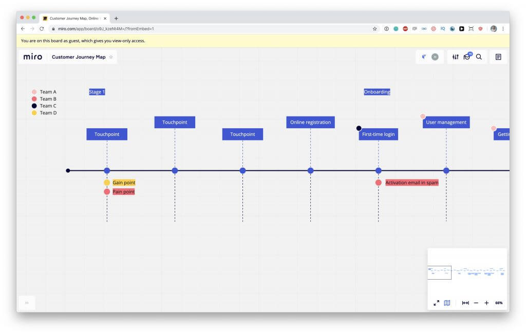 Customer Journey Map template in Miro.com