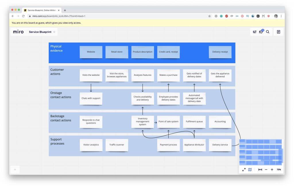 Service Blueprint template in Miro.com