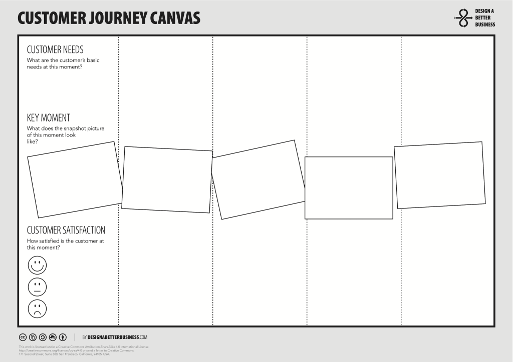 Customer Journey Canvas by Design a better Business