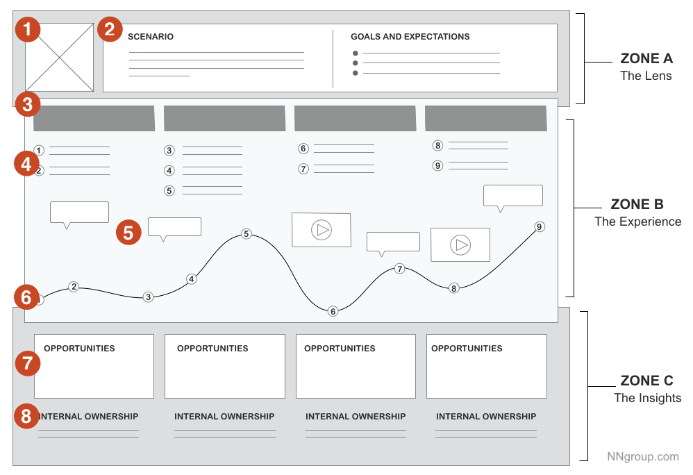 Customer Journey Map by Nielsen Norman
