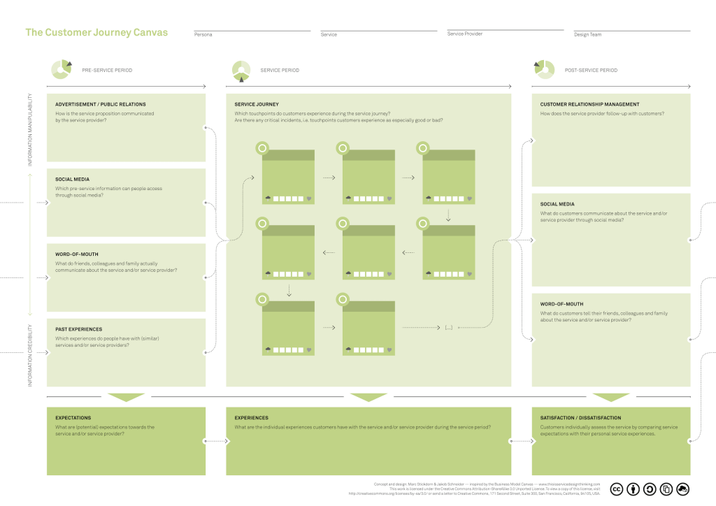Download the Customer Journey Canvas in This is Service Design Thinking