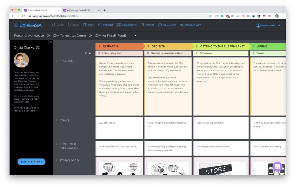 Journey Map template in UXPressia