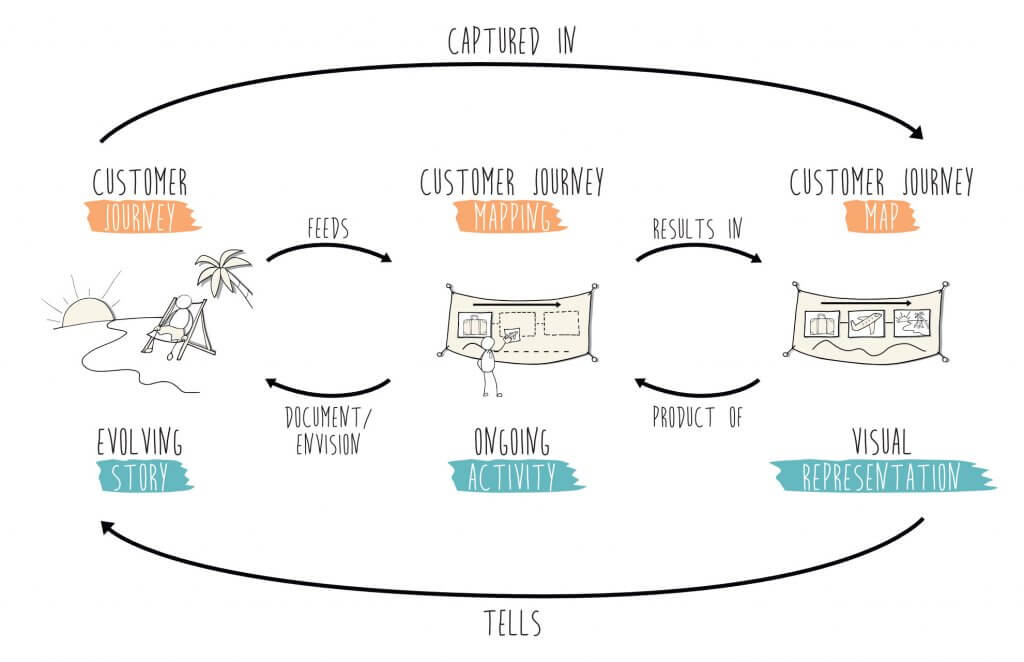 The relationship between Customer Journey Mapping, the Customer Journey and the Customer Journey Map