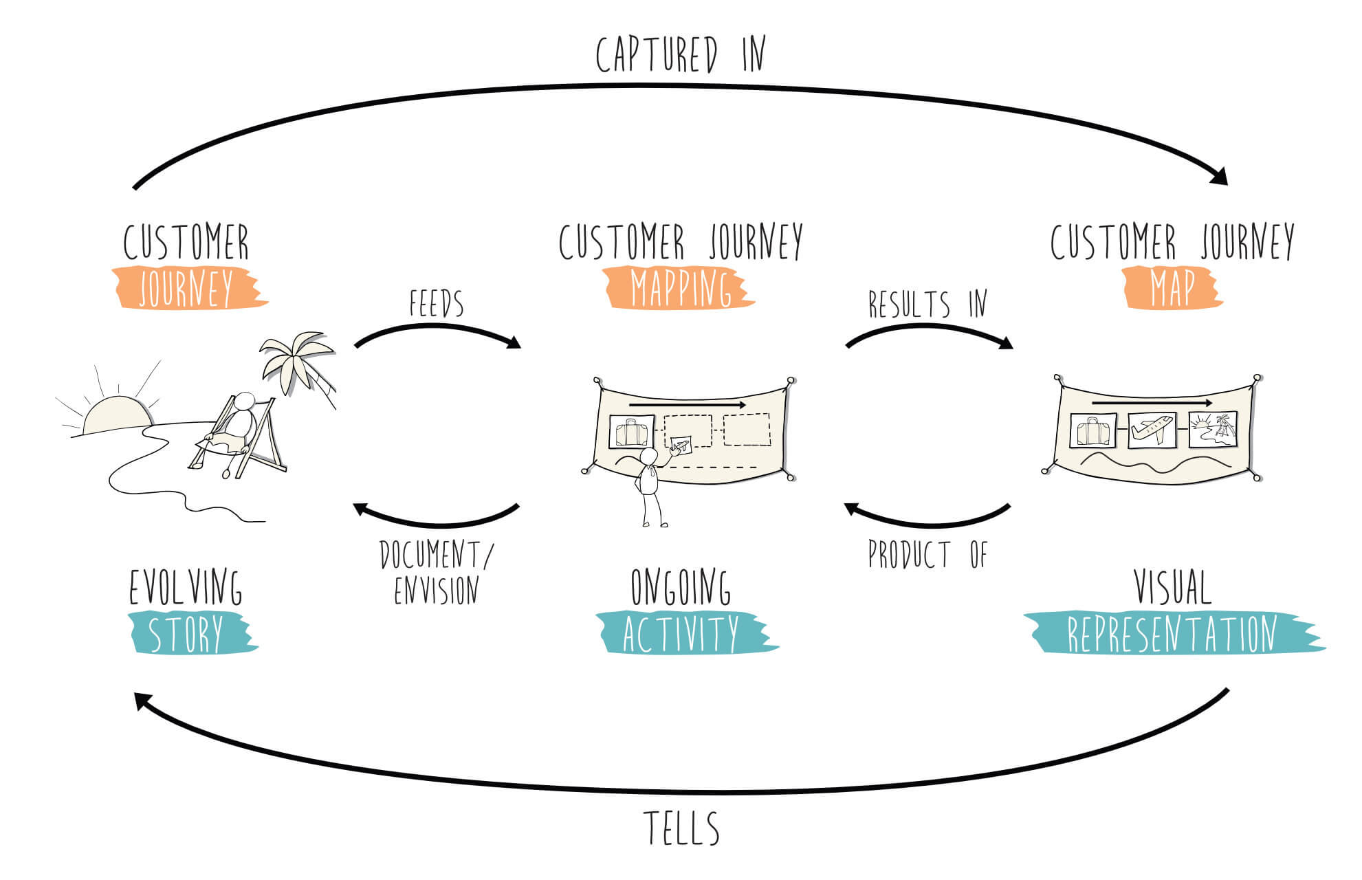 The relationship between Customer Journey Mapping, the Customer Journey and the Customer Journey Map